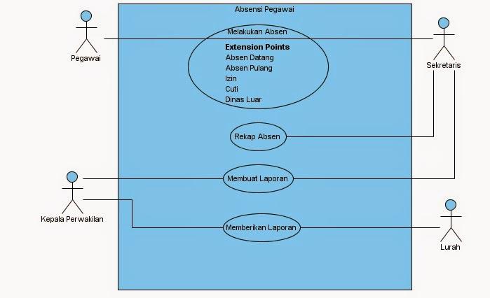 1021464659 widuri gambar 32 use case diagram ccuart Image collections