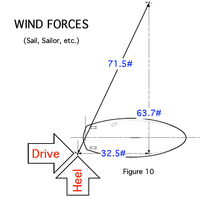 Average joe windsurfer blog jim drakes windsurf physics this force is the net of all aerodynamic forces on the sail the board and importantly the sailor the combined force can also be estimated in another publicscrutiny Choice Image