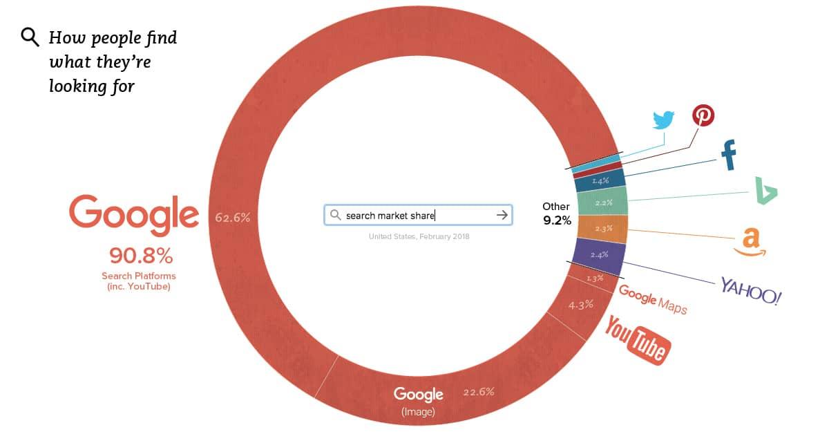 Marktanteile Suchmaschinenmarkt