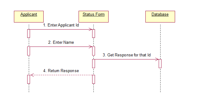use case diagram for recruitment I'm writing a use-case diagram in which an actor gets a notification my question is similar to this one except that i'm not sure if my notification use-case is a crosscutting concern suppose my.
