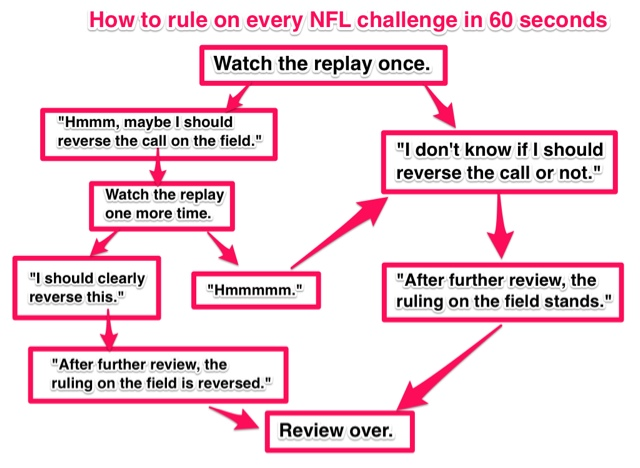 How to rule on every NFL challenge in 60 seconds