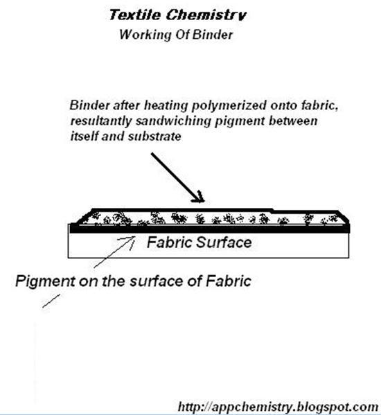 Textile Chemistry: Pigment Printing