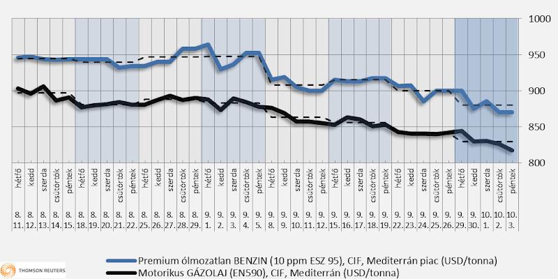 Heti üzemanyagárak: a forint gyengülése miatt alig lesz árcsökkentés
