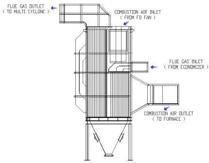 Steam Boiler: Classification of Air Heater