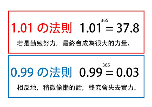 1.01 的法則 與 0.99 的法則