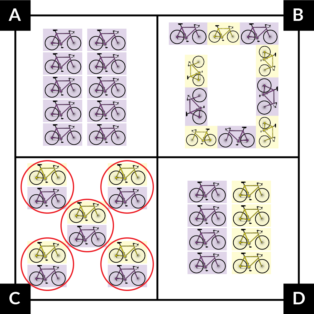 A. shows 5 rows of 2 purple bikes. B. shows 5 purple bikes and 5 yellow bikes in a loop pattern. The bikes go purple, yellow, purple, yellow, and so on. C. shows 5 groups of 2 bikes. In each group, 1 bike is purple and 1 bike is yellow. D. shows 4 rows of 2 bikes. In each row, 1 bike is purple and 1 bike is yellow.