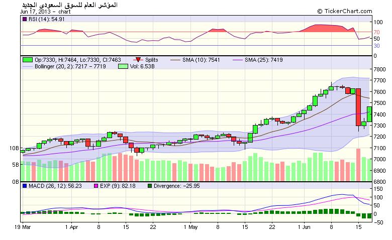 السوق السعودي يرتفع بـ1.8 % فوق الـ7400 نقطة.. وسط صعود غالبية الأسهم نادي خبراء المال
