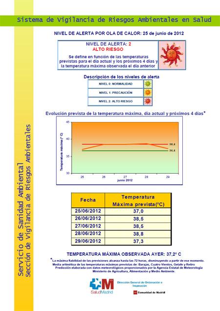 Alerta por Ola de Calor en Madrid - 25 de junio de 2012