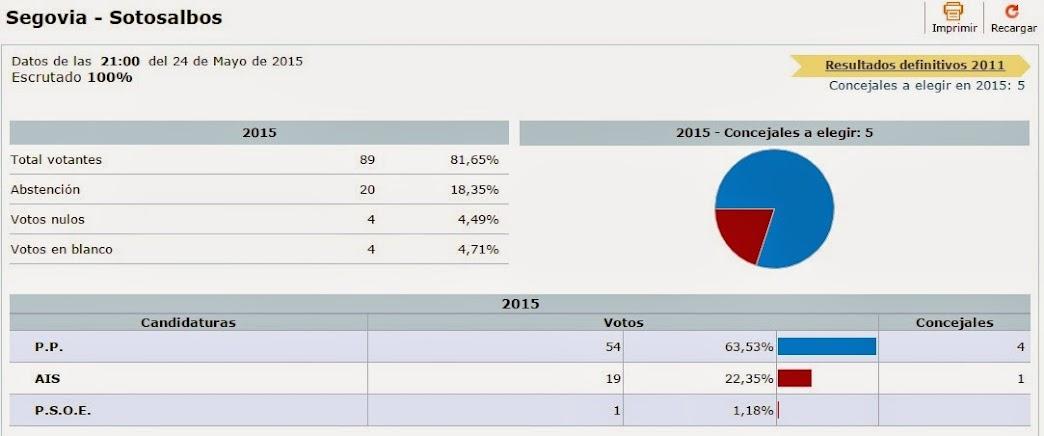 Resultado elecciones locales