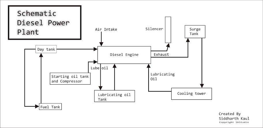 Schematic diesel Power Plant