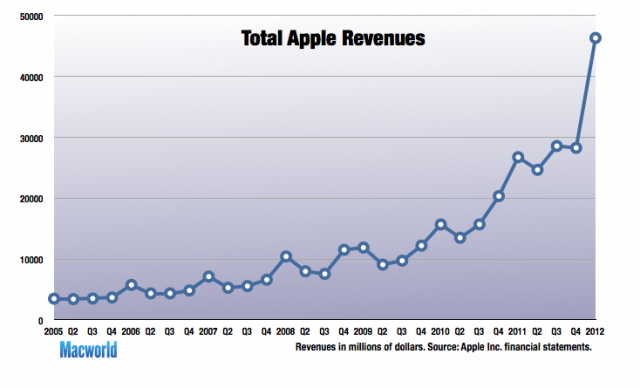 Macworld Chart
