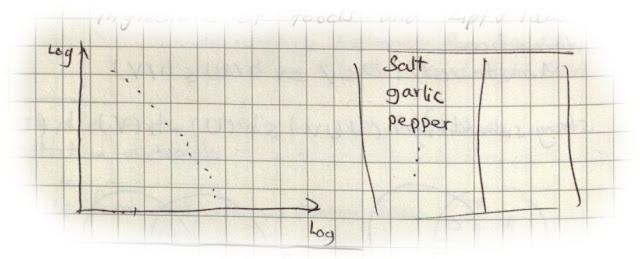 Cuisines Zipf Law