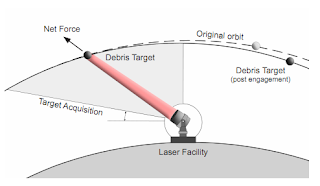 Esquema del sistema de láser y su funcionamiento