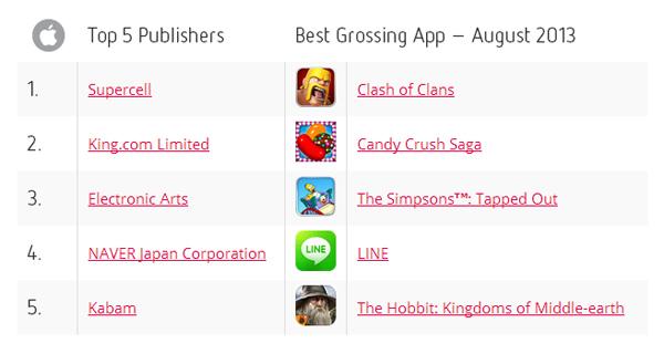 Tổng quan thị trường ứng dụng di động tháng 08/2013 3
