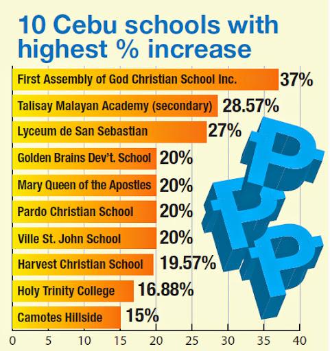 75 schools in Cebu increase tuition