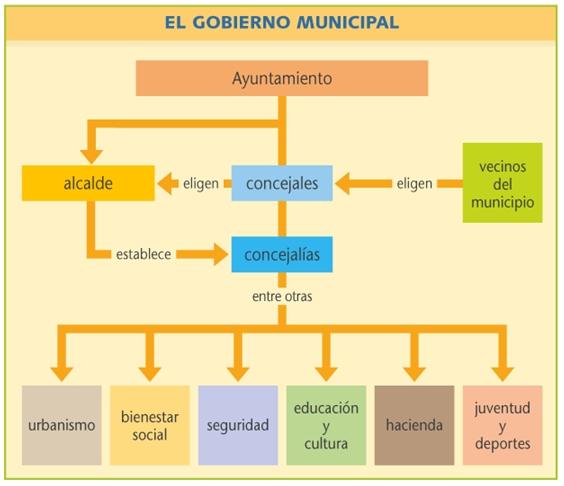 Resultado de imagen para El gobierno municipal