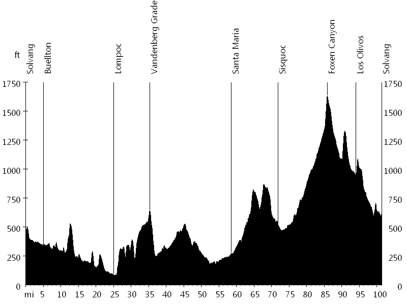 Solvang Century • Route Profile