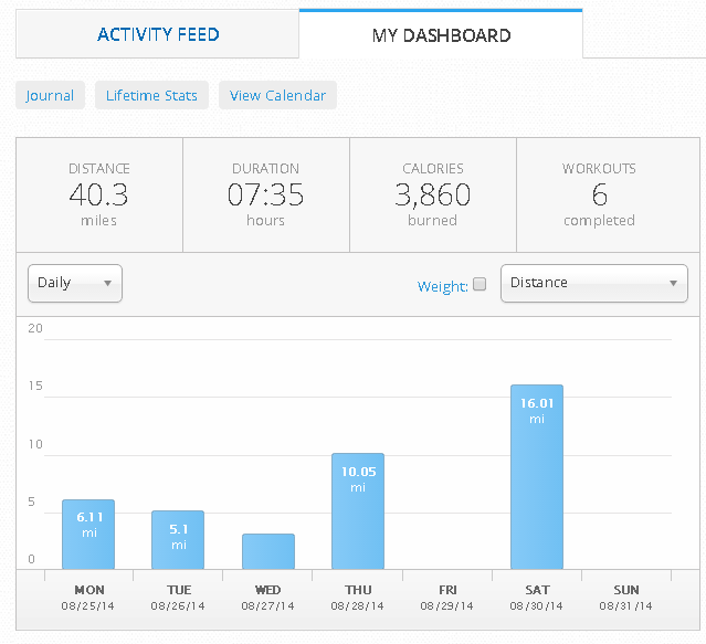 MapMyRun%25208 25 RANdom Thoughts about the Danny Did Foundation, an EMFIT Monitor, #TeamDannyDid and Six Weeks Until the Chicago Marathon