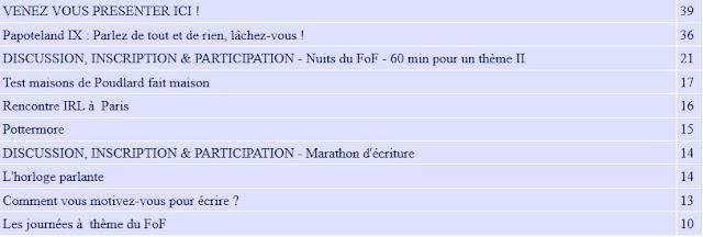 En nombre de messages : VENEZ VOUS PRESENTER ICI ! 39 Papoteland IX : Parlez de tout et de rien, lâchez-vous ! 36 DISCUSSION, INSCRIPTION & PARTICIPATION - Nuits du FoF - 60 min pour un thème II 21 Test maisons de Poudlard fait maison 17 Rencontre IRL à  Paris 16 Pottermore 15 DISCUSSION, INSCRIPTION & PARTICIPATION - Marathon d'écriture 14 L'horloge parlante 14 Comment vous motivez-vous pour écrire ? 13 Les journées à  thème du FoF 10