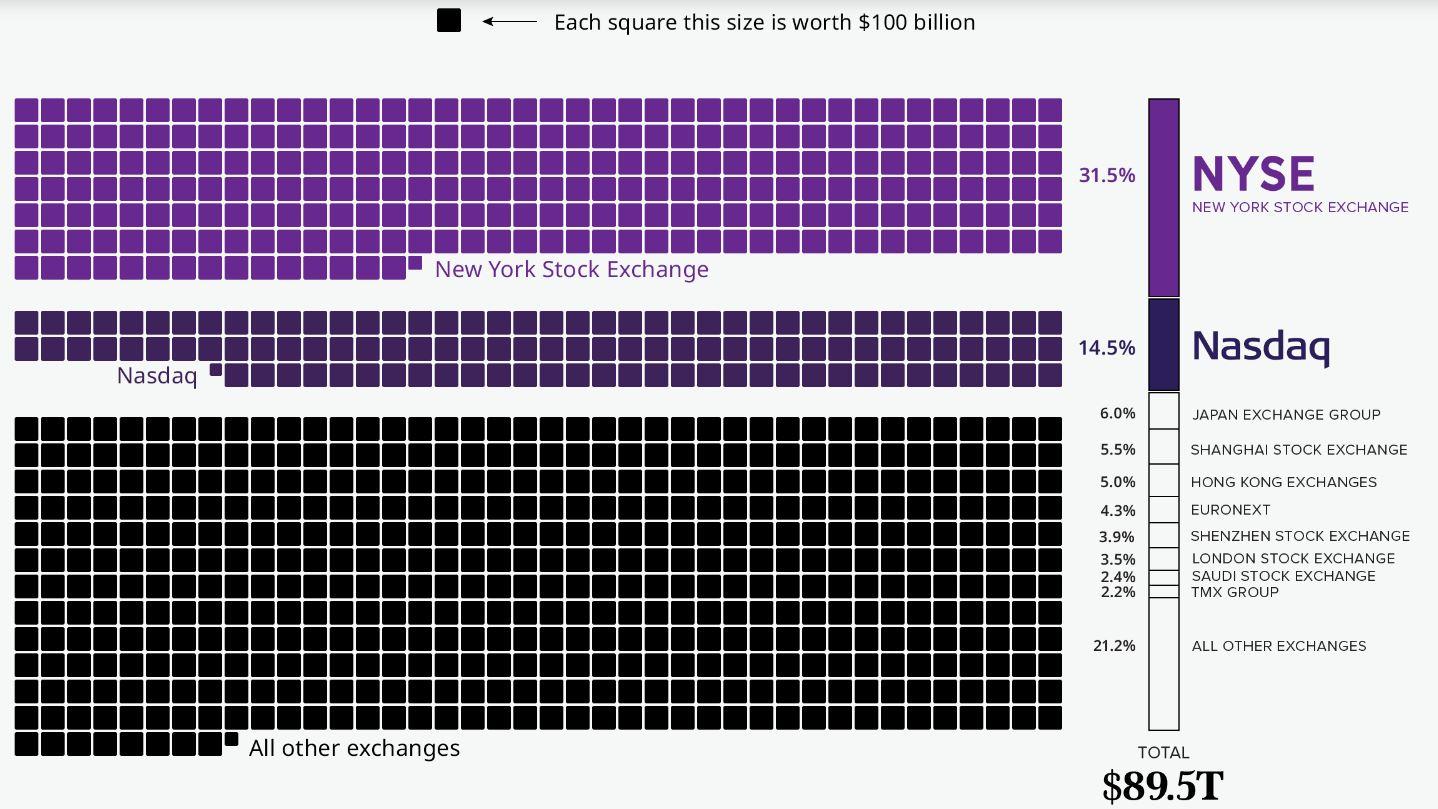 ارزش بازار بزرگترین بورس های جهانی