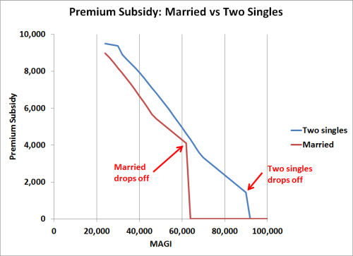 Marriage Penalty Under Obamacare ACA Premium Subsidy