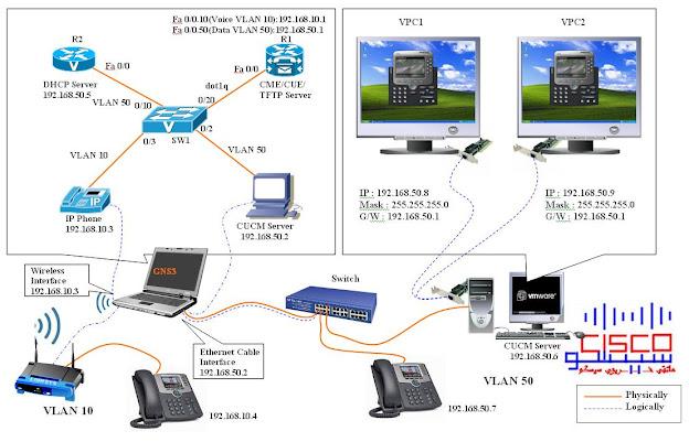 CCNA VOICE �������� GNS3 VMWare