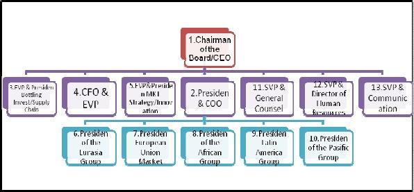 struktur organisasi coca cola Bagan struktur organisasi yang tidak mencakup semua jabatan yang ada 1 obat nyamuk dalam produk coca cola  coca cola lahir bulan mei 1886 di atlanta, georgia.
