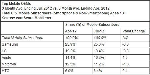 截至7月底,三星是美國市場第一大手機廠商,LG排名第二