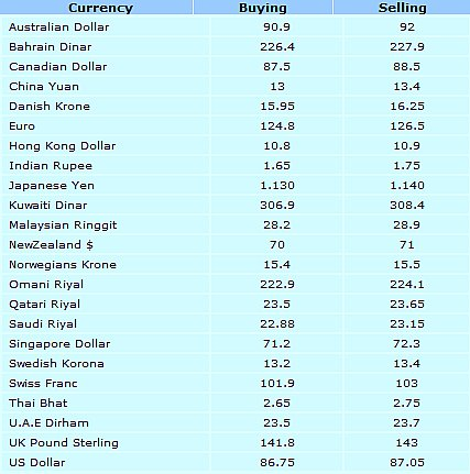 Commercial fx rates