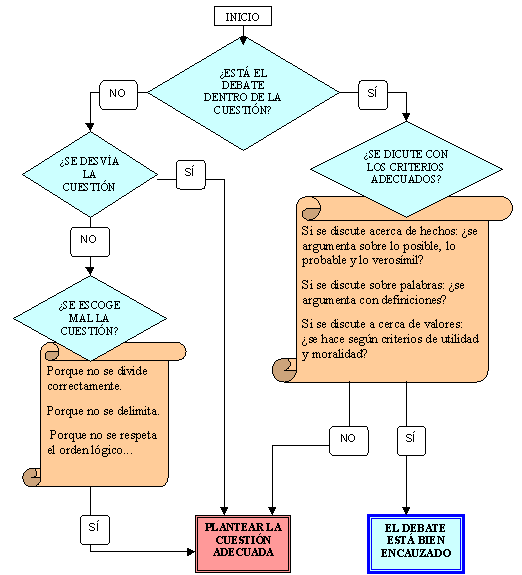 diagrama analisis de un debate
