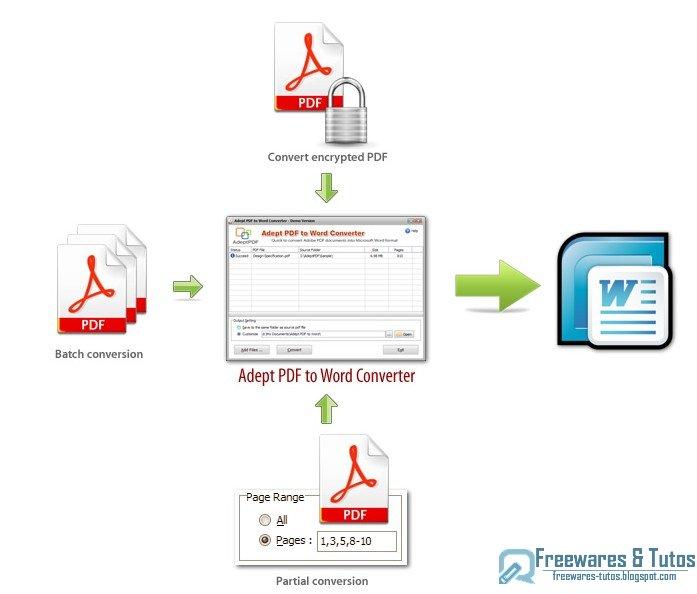 offre promotionnelle   adept pdf to word converter gratuit