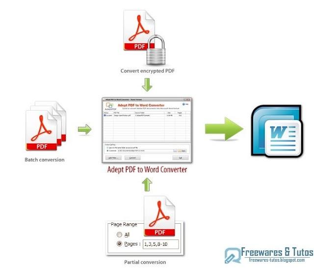 Offre promotionnelle : Adept PDF to Word Converter gratuit !