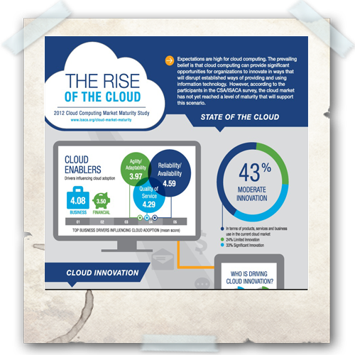 Cloud Infographic: Rise of Cloud