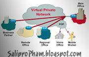 Cấu hình VPN trên Linux, Configuring VPN on linux