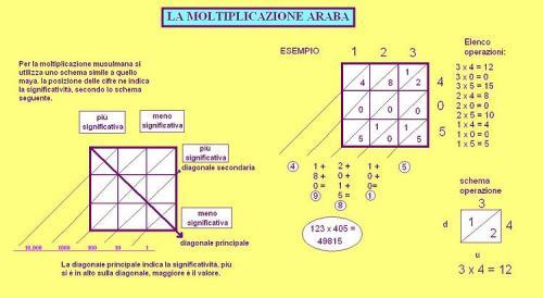 750px-MOLTIPLICAZIONE_ARABA