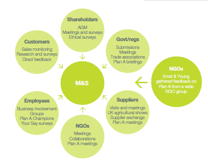m s analysis Title: a case study analysis report of marks and spencer plc, author: emma bunce, name: a case study analysis report of marks and spencer plc, length: 44 pages.