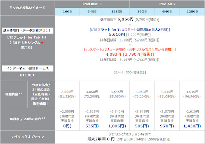 iPad Air 2、iPad mini 3 機種代金 au