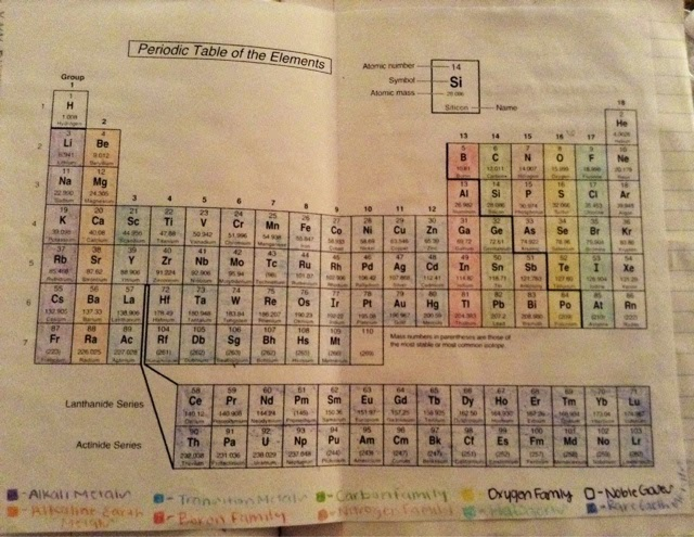 Science and pearls interactive notebook dump coloring the periodic table 85c urtaz Gallery
