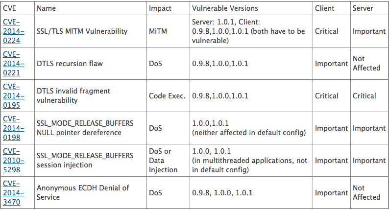 OpenSSL 0605 安全更新比較表