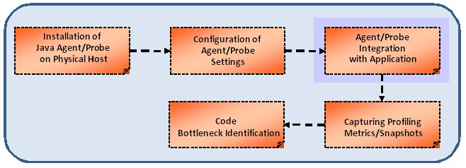 Practical challenges of profiler integration with Java/J2EE