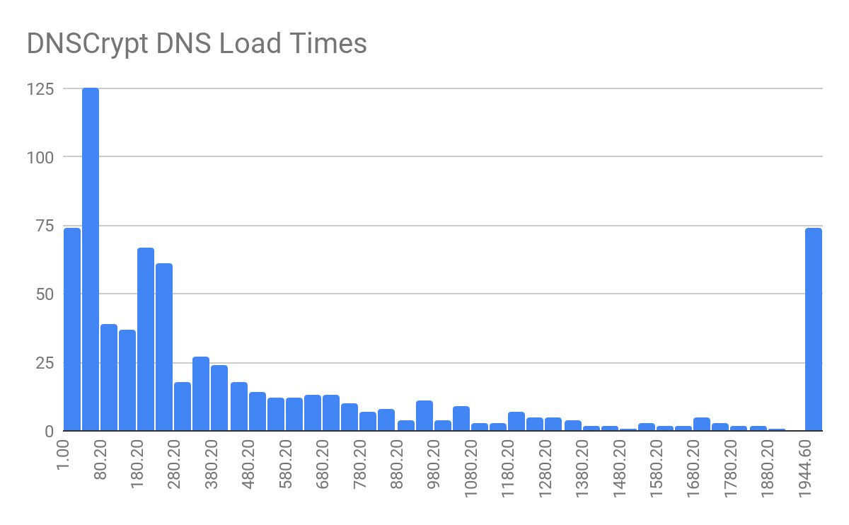 DNSCrypt DNS Load Times