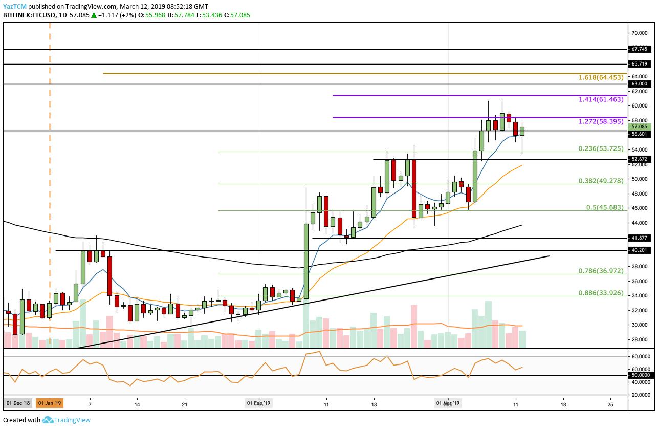 LTC/USD Analysis