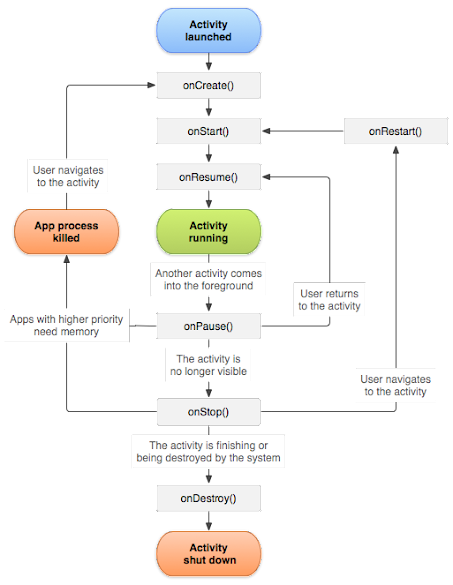 Ciclo di vita di un'attività in Android