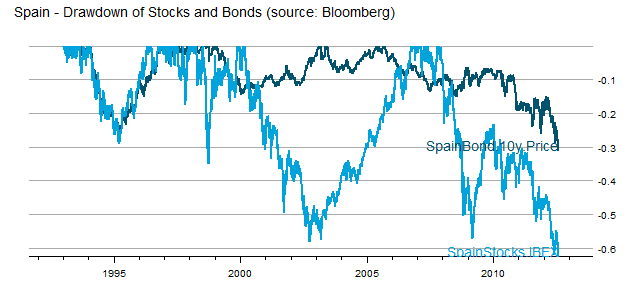 The Failure of Asset Allocation – Bonds Are An Imperfect Hedge