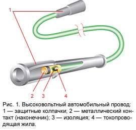 Рис.1: Высоковольтный автомобильный провод
