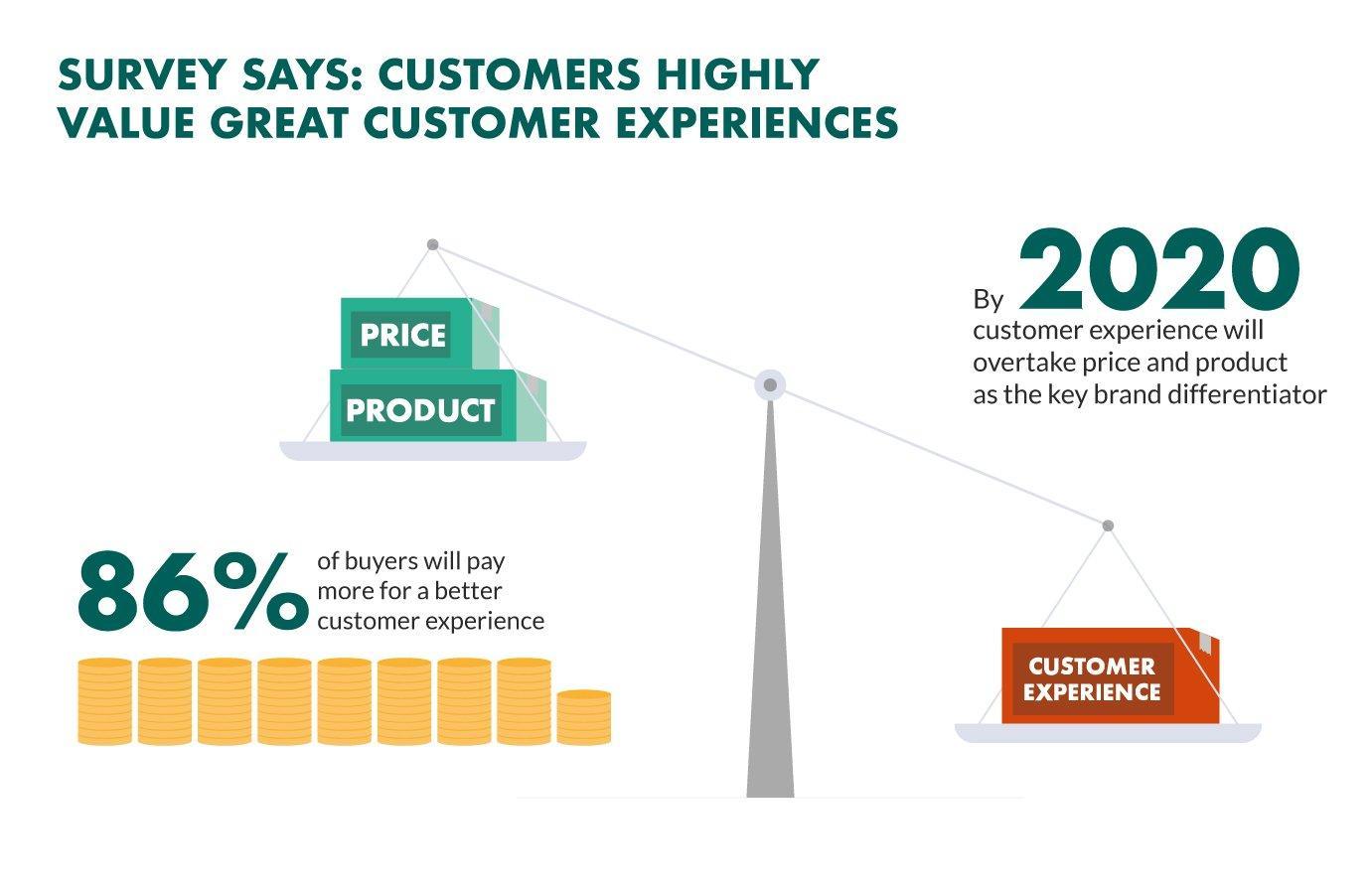 customer experience key brand differentiator