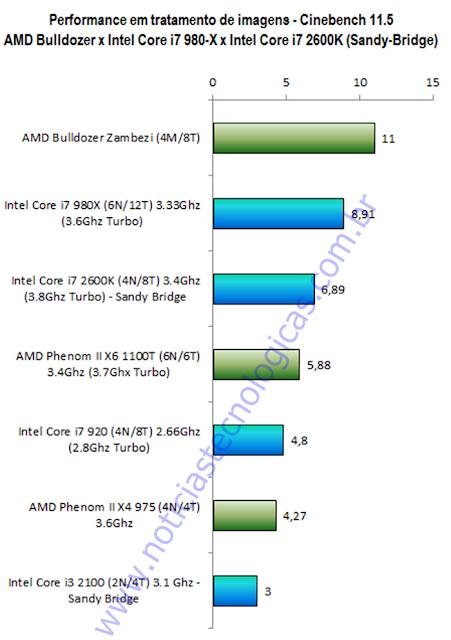 AMD Bulldozer FX-8000 x AMD Phenom II X6 1110T x Intel Core i7 980X