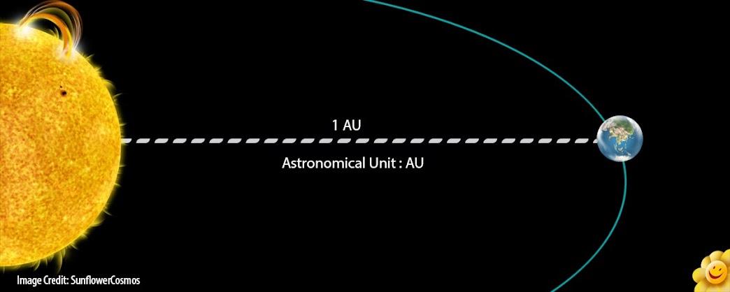 one astronomical unit