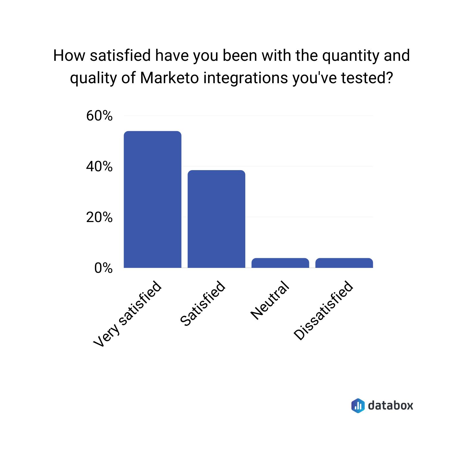 Marketo-integrations-level-of-user-satisfaction-data
