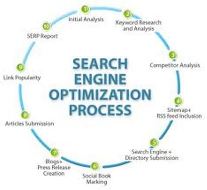 Proses Search Engine Optimalization